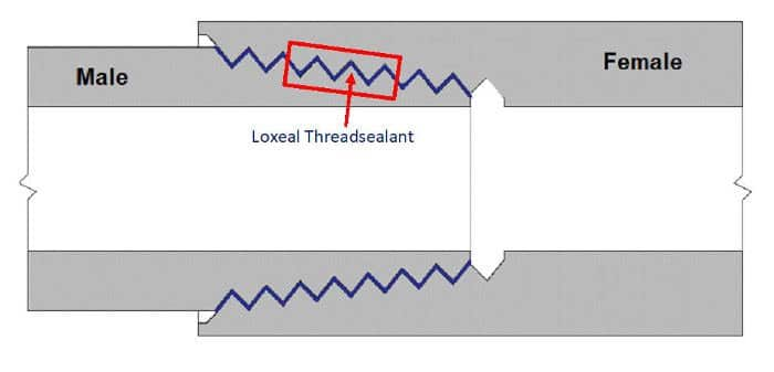 Thread sealant pipe joint